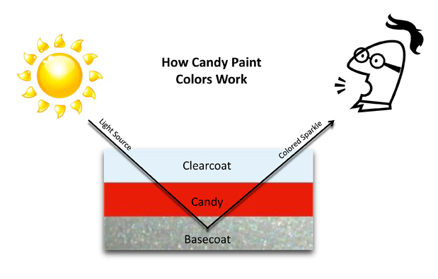How Candy Paint Works